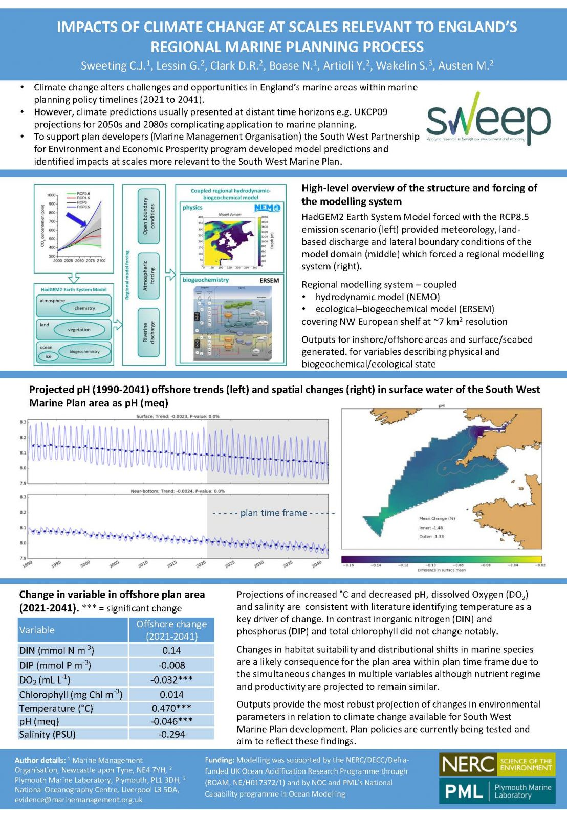 IMPACTS OF CLIMATE CHANGE AT SCALES RELEVANT TO ENGLAND'S REGIONAL MARINE PLANNING PROCESS poster